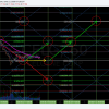 CELG, Price targets, swing, trading