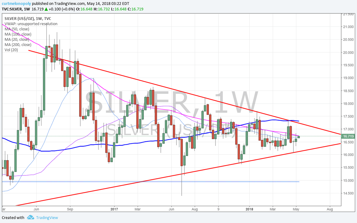 Silver. chart, weekly