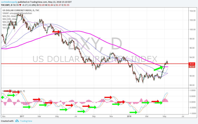 daily, dollar, chart