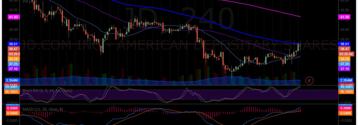 $JD, swing trade, price target hit, trading plan, premarket