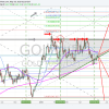 Gold, time cycle, chart