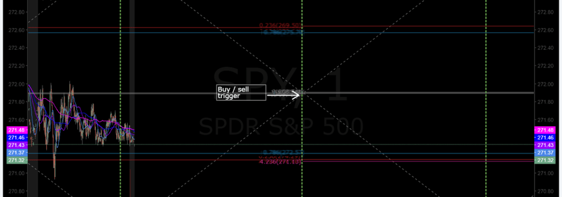 $SPY, algorithm, charting