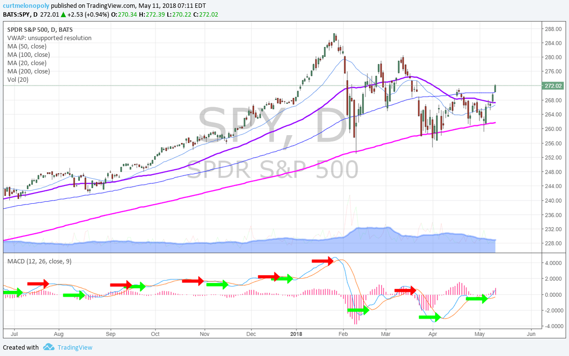$SPY, conventional, Daily, Chart