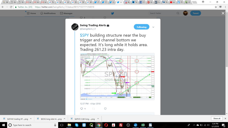 $SPY, swing trading, alerts