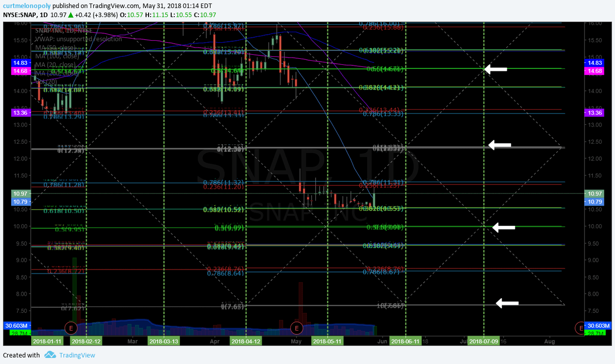 SNAP, Chart
