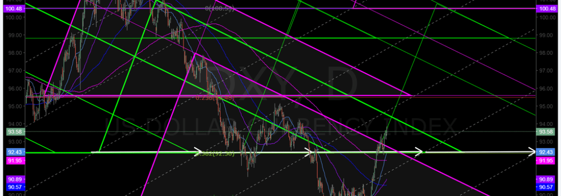 $DXY, swingtrading, USD, Dollar, Algorithm