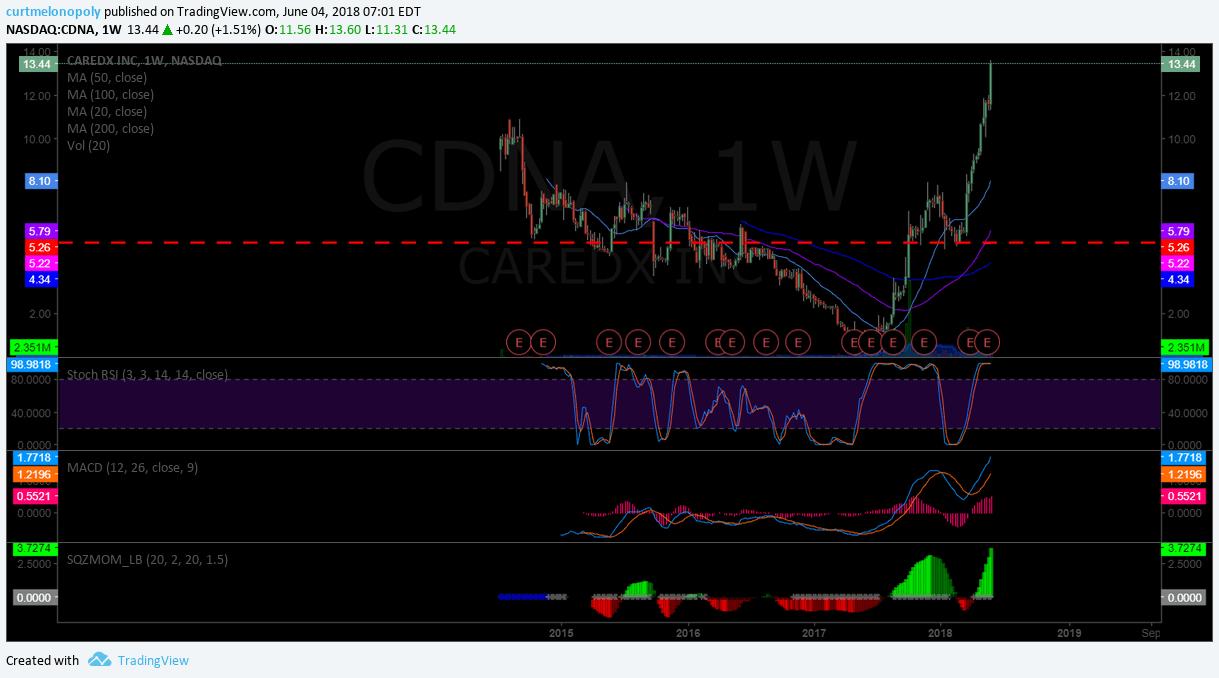 $CDNA, CareDx, chart