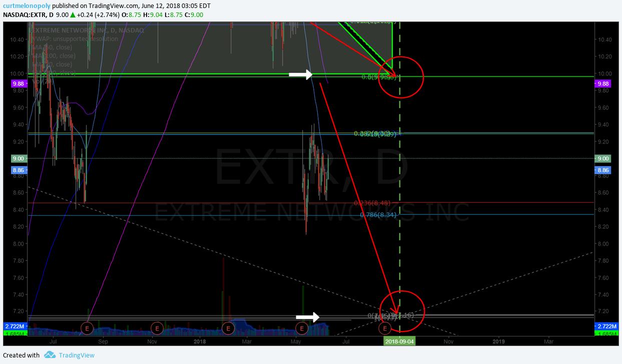 $EXTR, chart, swing, trade, short