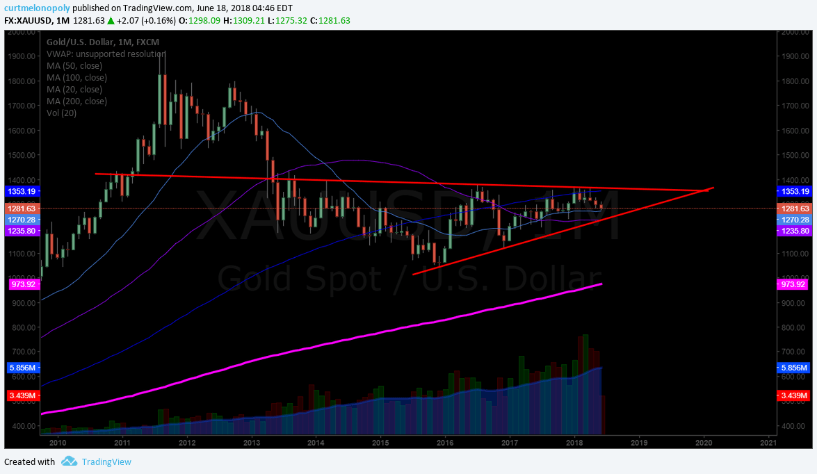 Gold, monthly, chart