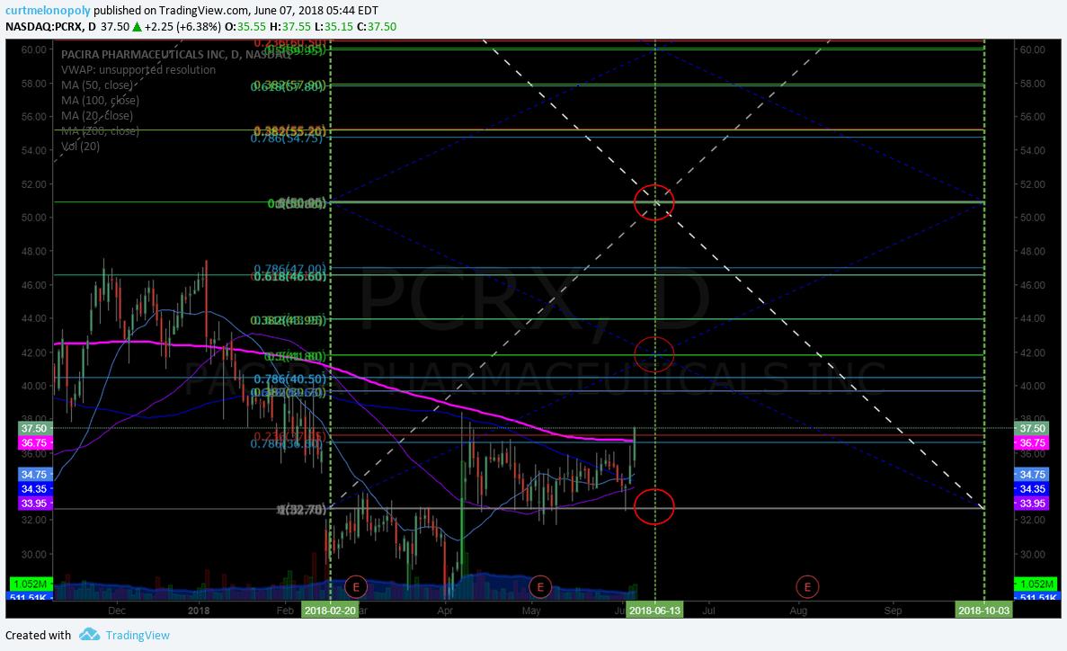 PCRX, chart