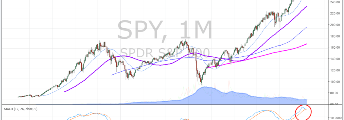 SPY, Monthly, Chart,. Algorithm, Report