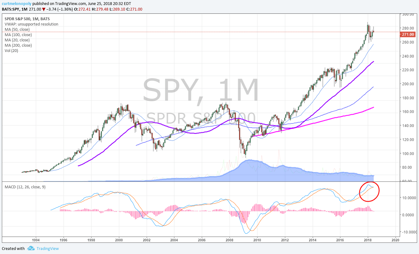 SPY, Monthly, Chart,