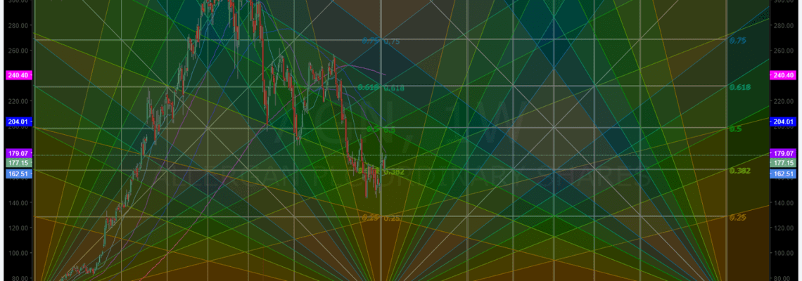 AGN, weekly, chart, Allergan, swing, trading