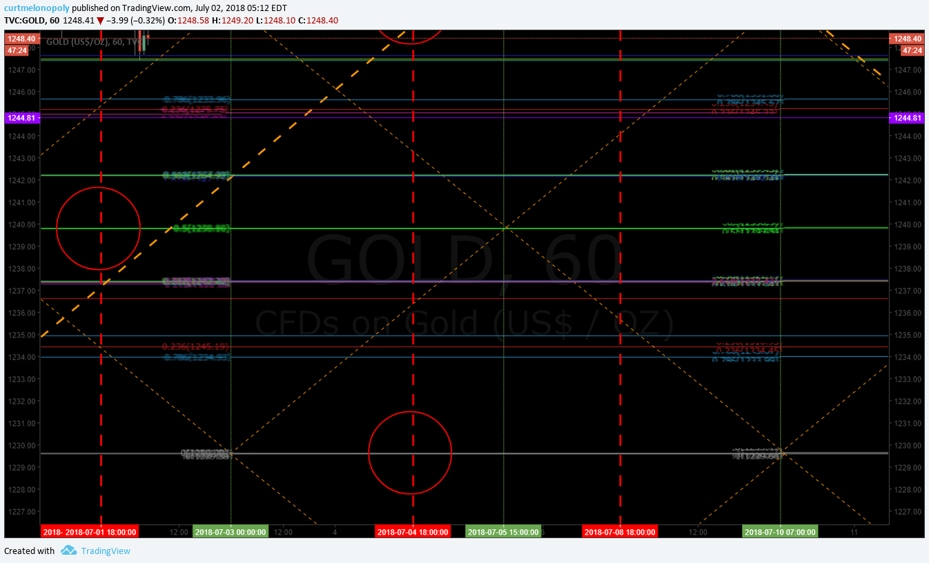 Gold, algorithm, down channel