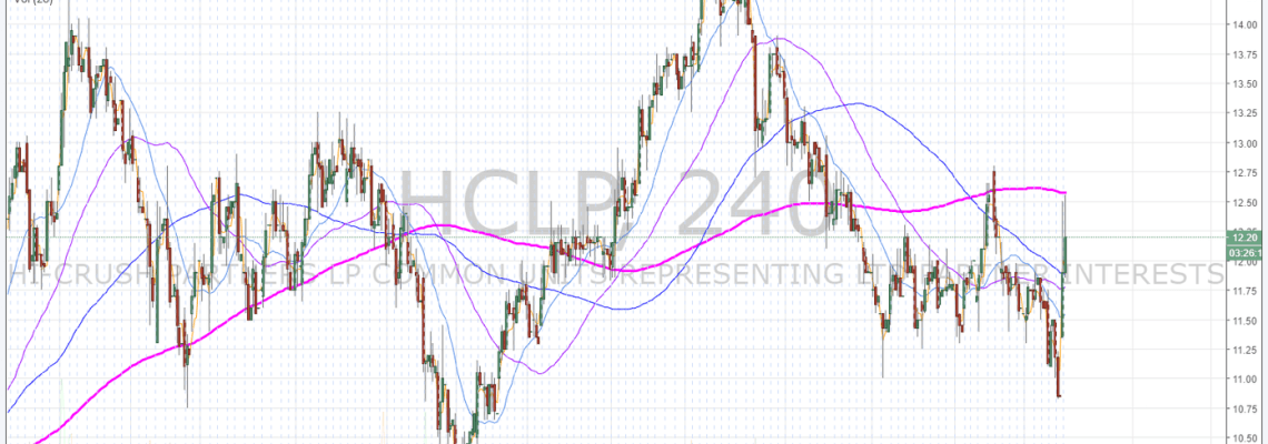 HCLP, Premarket, Hi Crush, Stock