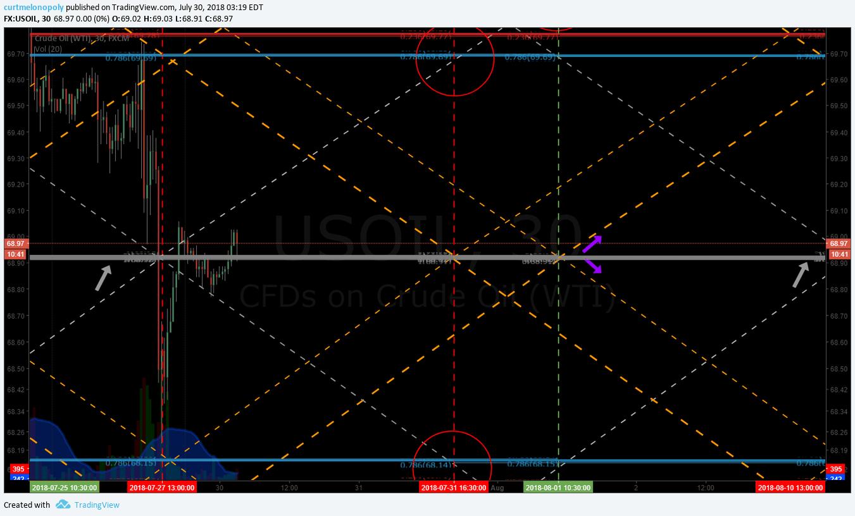Oil, trading, algorithm, chart