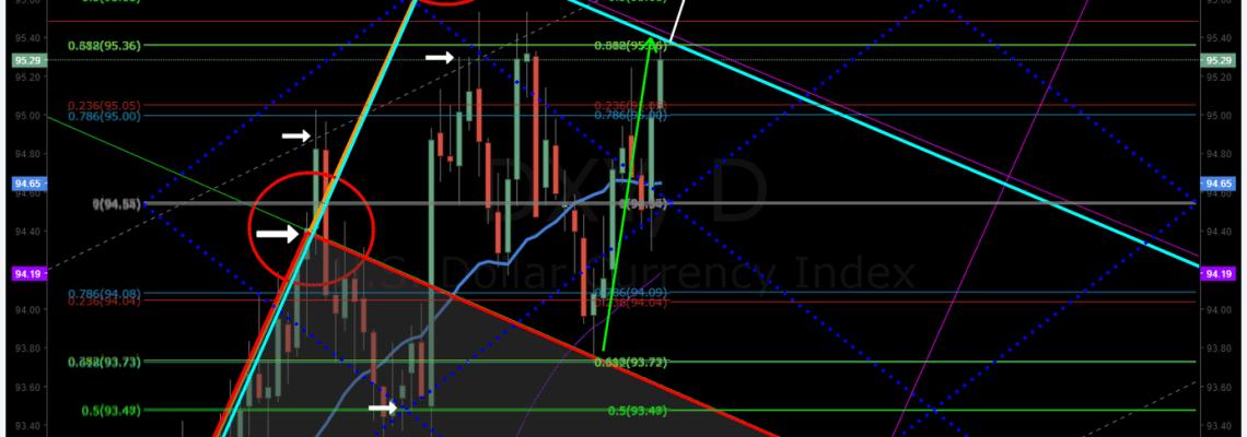 US Dollar, DXY, Premarket, trading plan, algorithm
