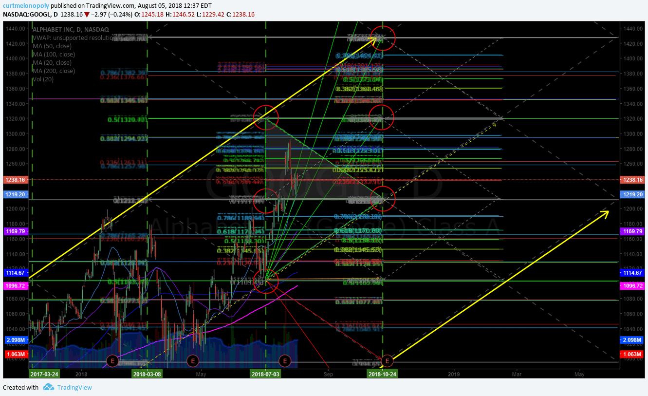 GOOGLE, $GOOGL, stock, chart