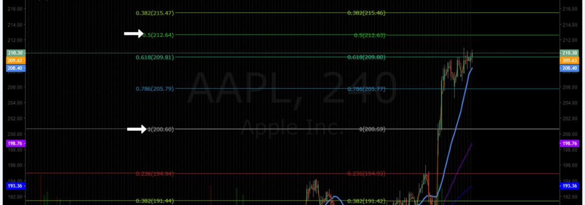 AAPL, trading, premarket, chart