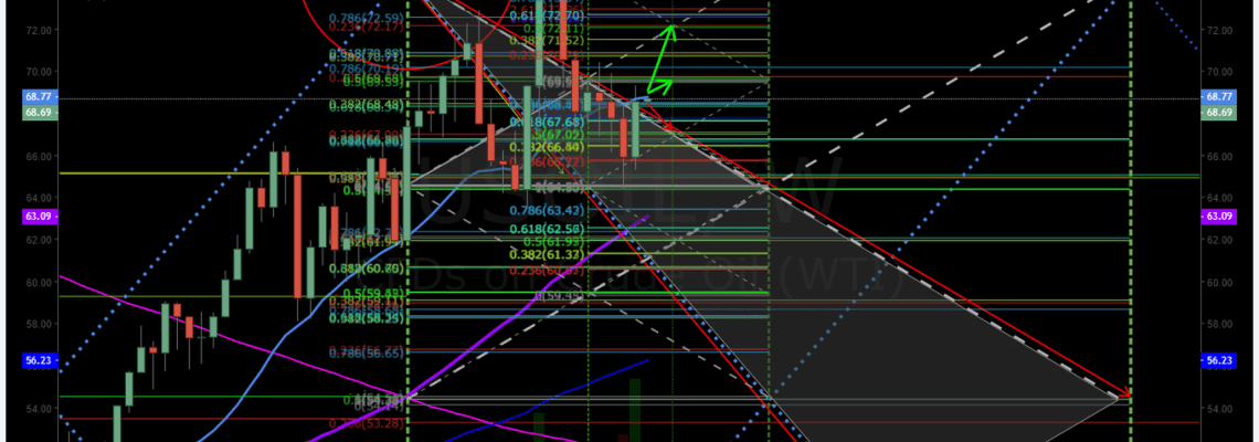 Crude, oil, trading, algorithm, chart, weekly