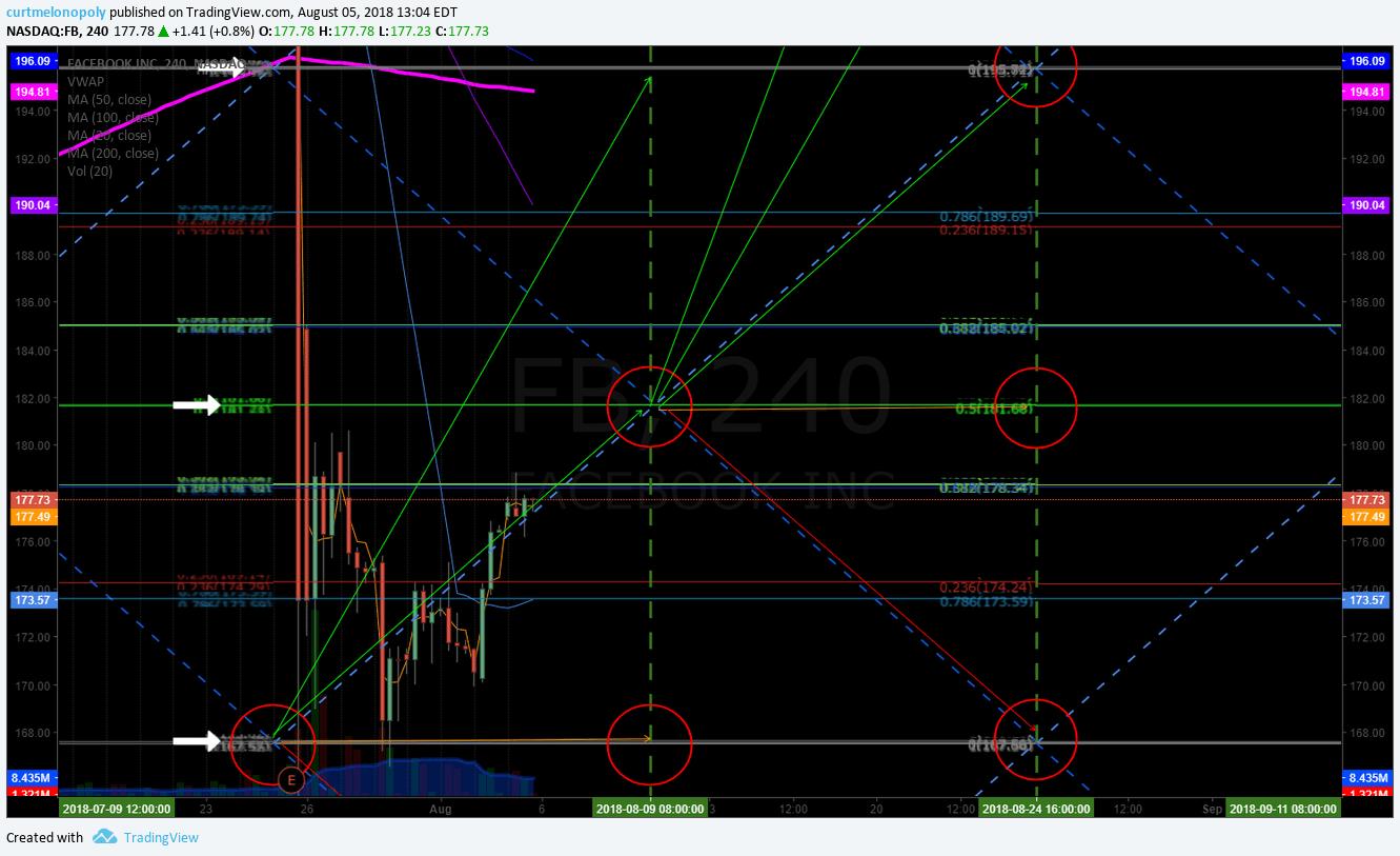 FACEBOOK, $FB, chart