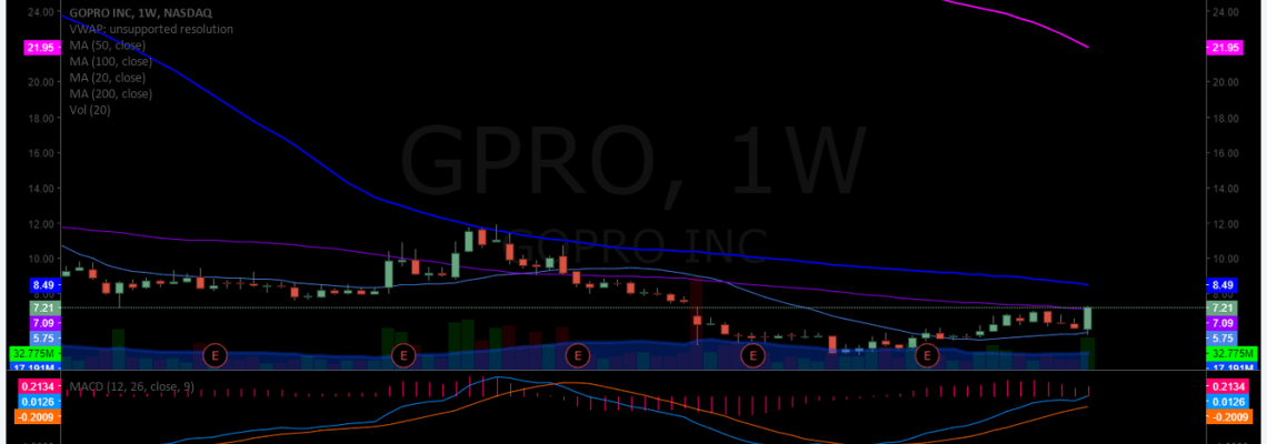 $GPRO, earnings, chart