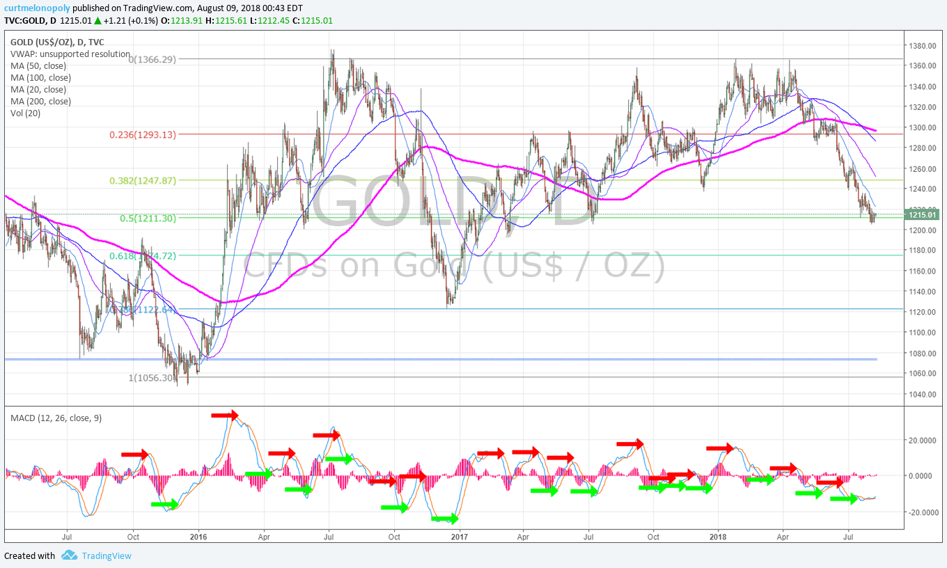 Gold, daily, chart, GLD