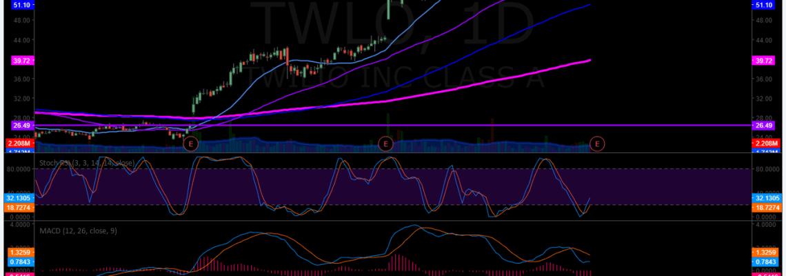 TWILIO, chart, $TWLO, trading plan, premarket
