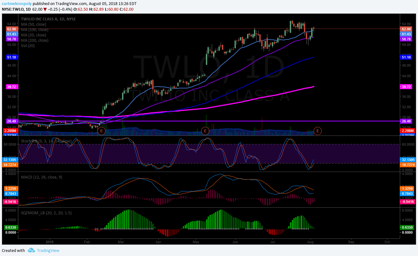 TWILIO, TWLO, earnings, chart, swing, trading