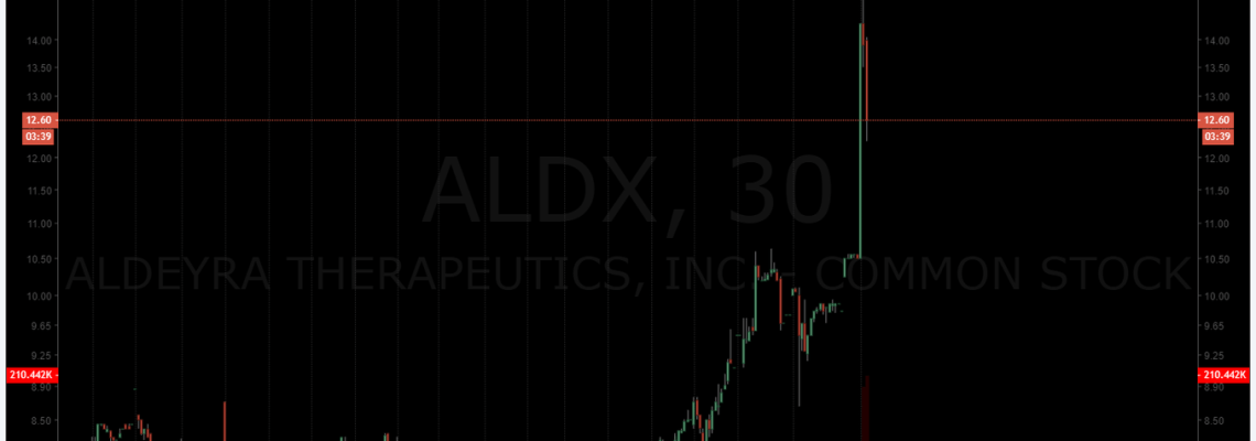ALDX, premarket, trading, plan, daytrading