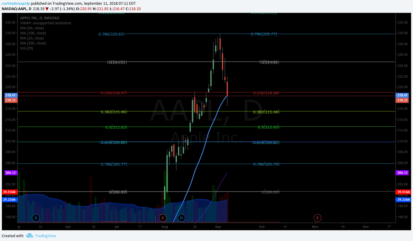 AAPL, Apple, Stock, Chart