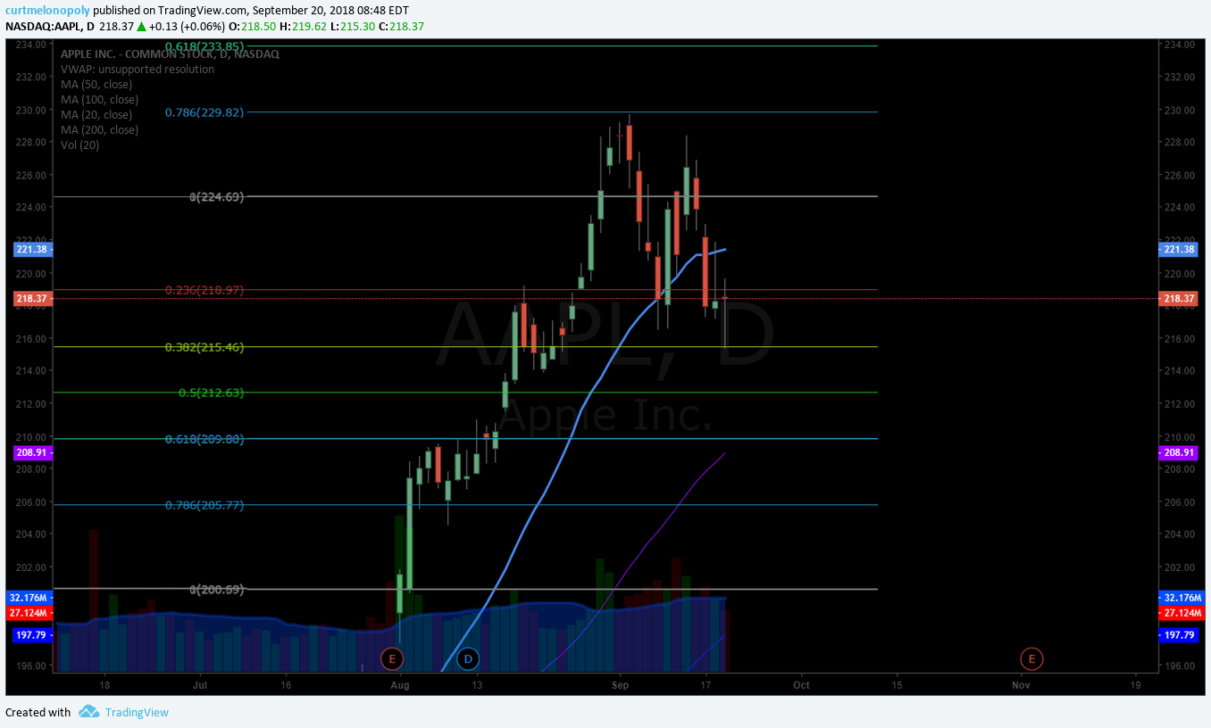 AAPL, stock, chart, swing, trade