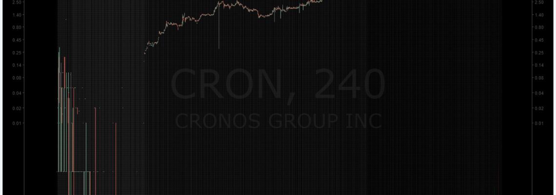 premarket, trading, plan, CRONOS, $CRON