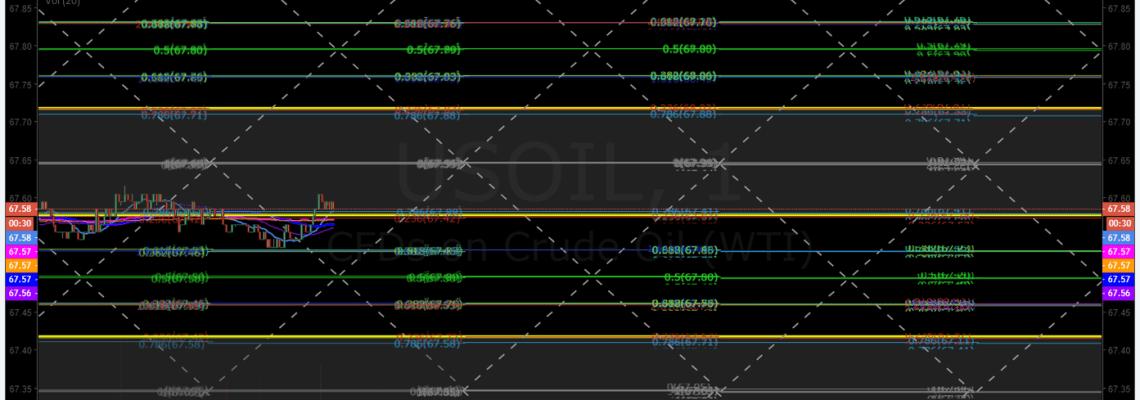 Crude, oil, day, trading, chart, algorithm