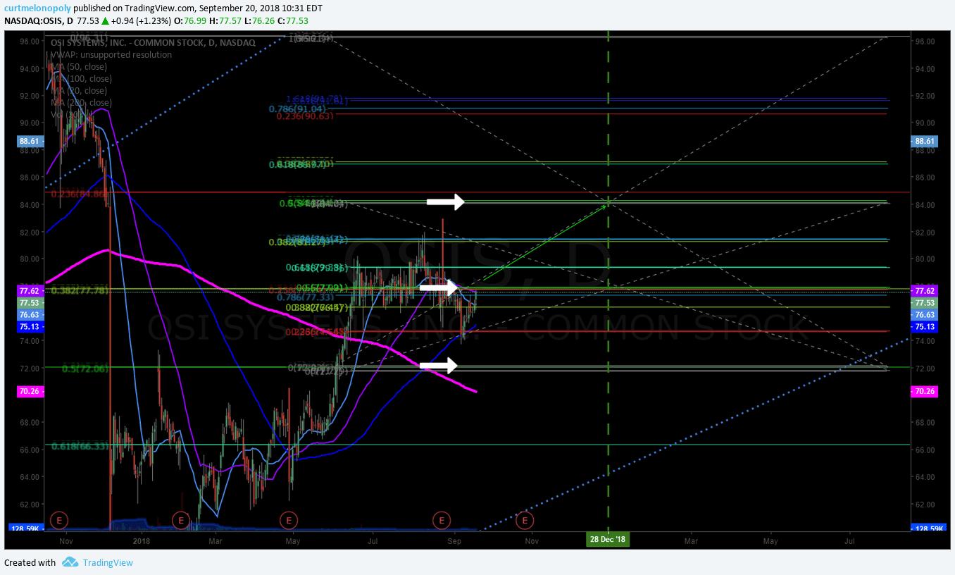 OSI, stock, chart