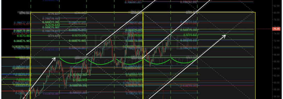 crude, oil, algorithm, chart