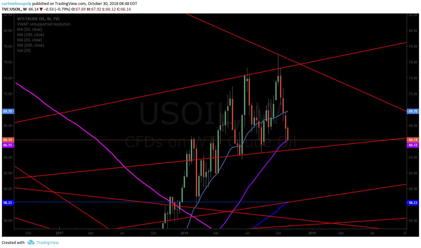 crude, oil, chart