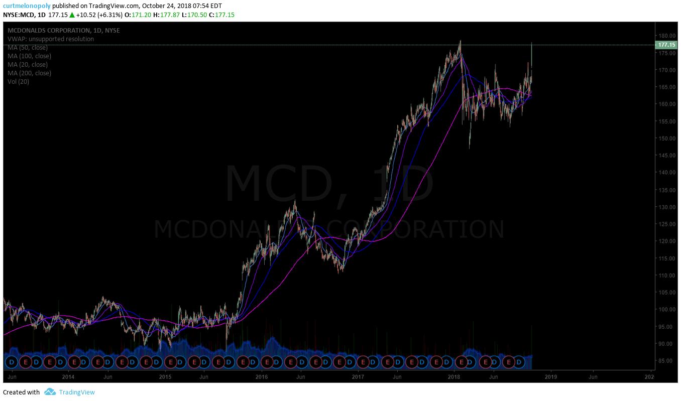 $MCD, McDonalds, premarket, trading, plan