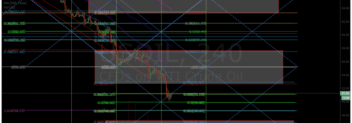 crude, 240 min, simple, trading , algorithm