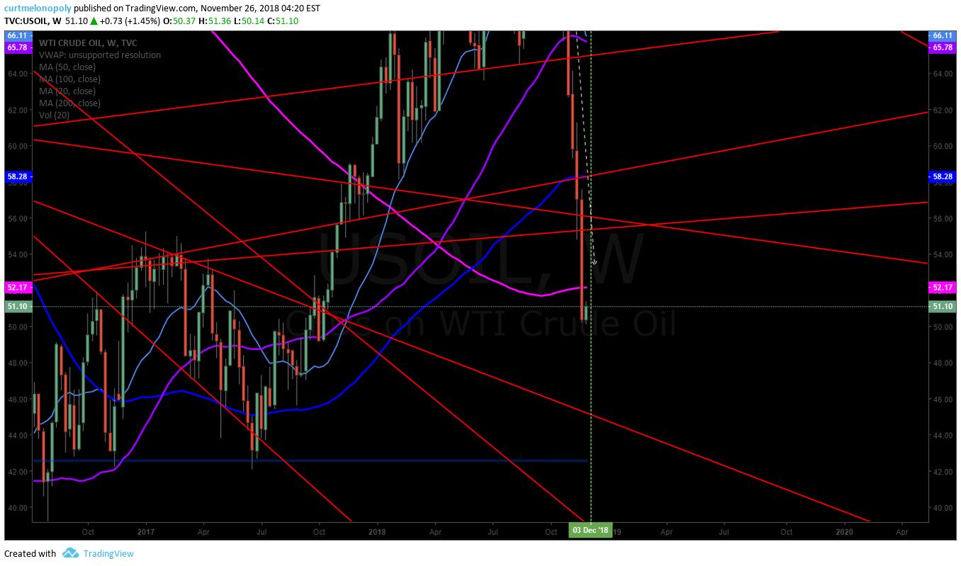 Crude, oil, weekly, chart