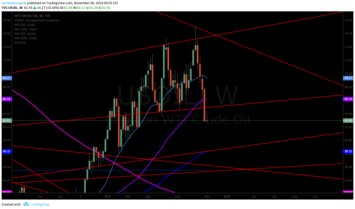 Trendliine, chart, crude, oil