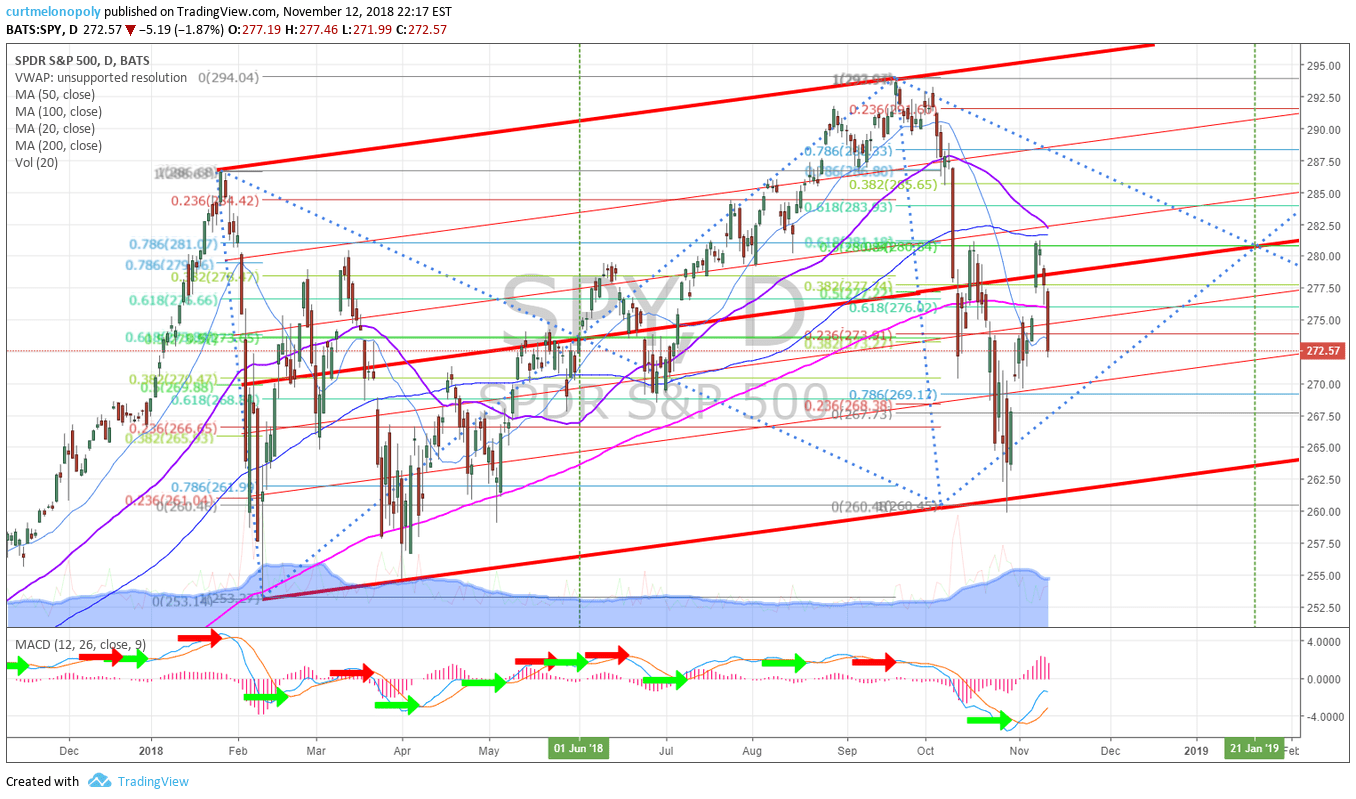 SP500, daily, chart