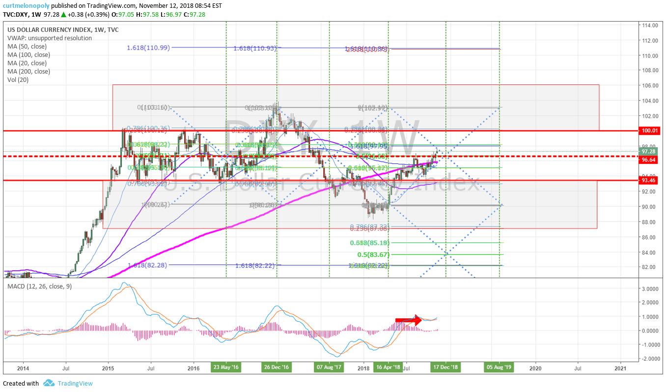 DXY, chart, premarket, trading, plan