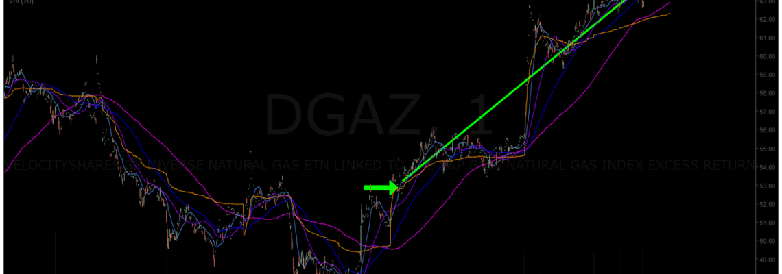 NatGas, Short, trade, swing, premarket
