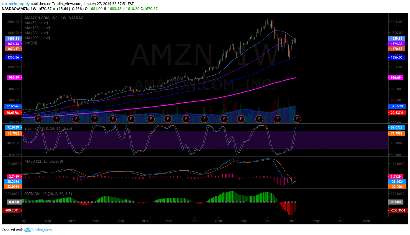 Amazon, AMZN, swing trade, chart, earnings