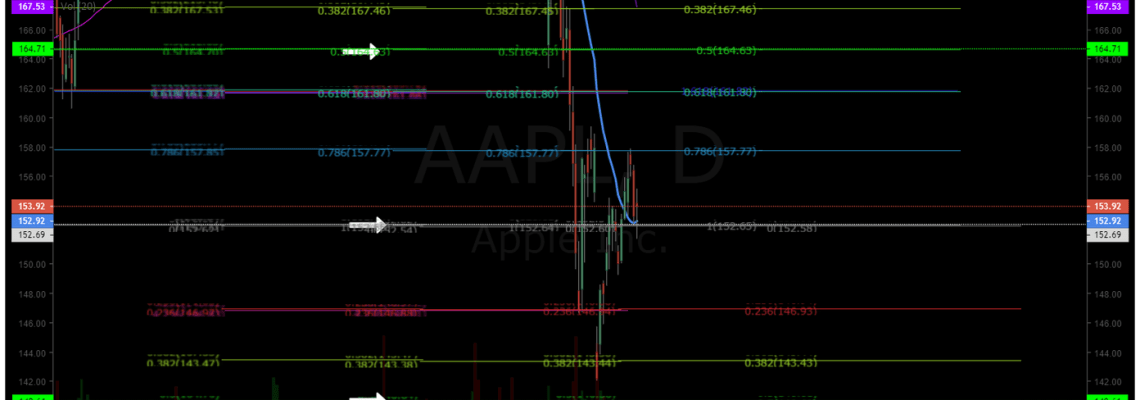 AAPL, earnings, swing, trade, premarket