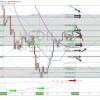 Crude, oil, MACD, chart, premarket, trade