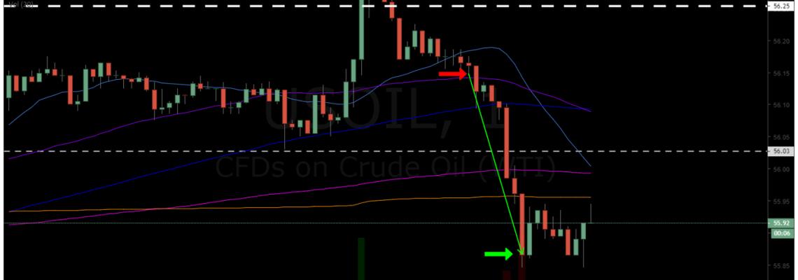 oil, trading , alert, charting