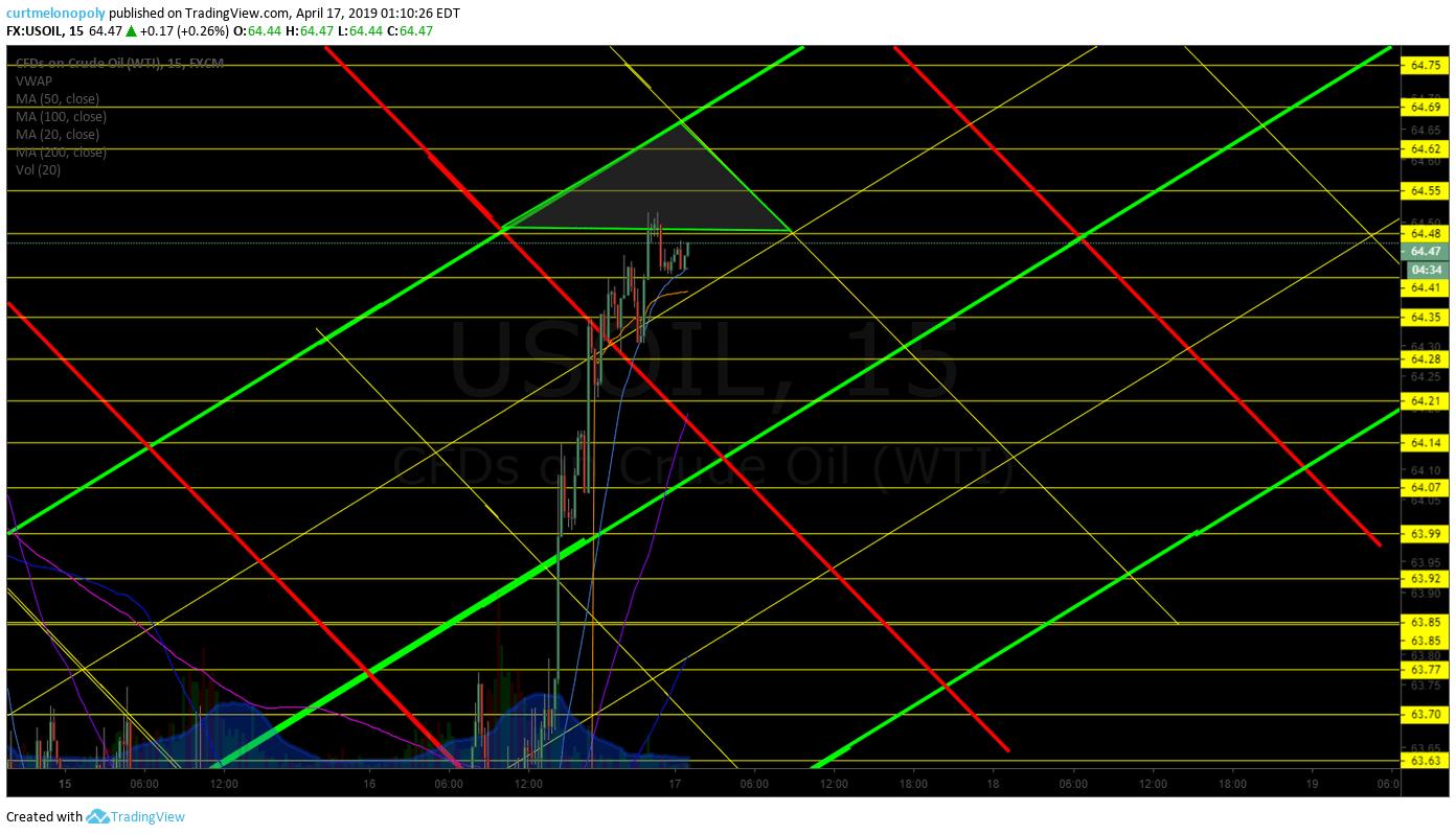 15 min, crude oil, chart
