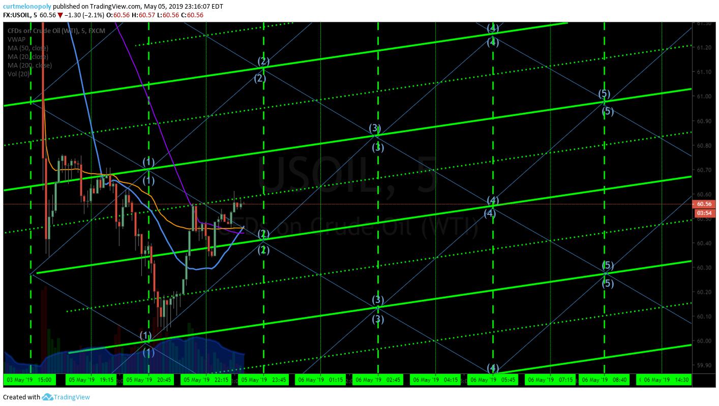 5 min, crude, oil, chart